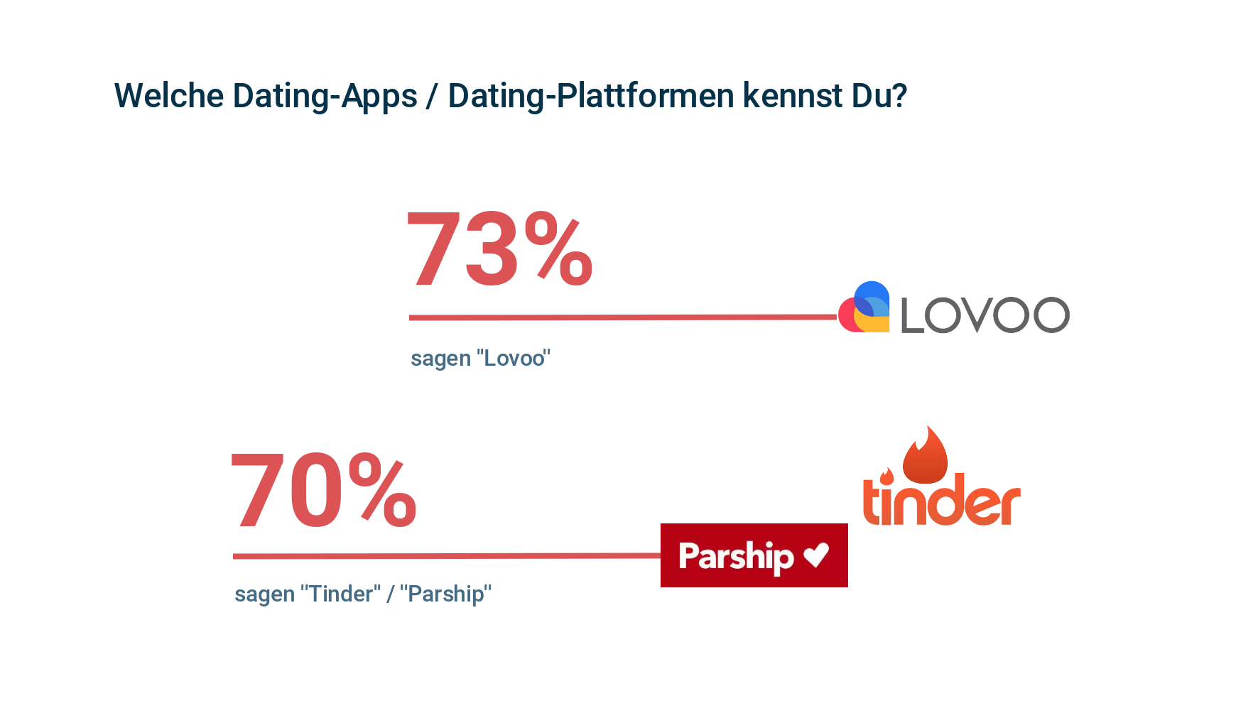 Appinio Studie Zum Online-Dating. Bekanntkeit von Dating-App und Online-Dating-Plattformen