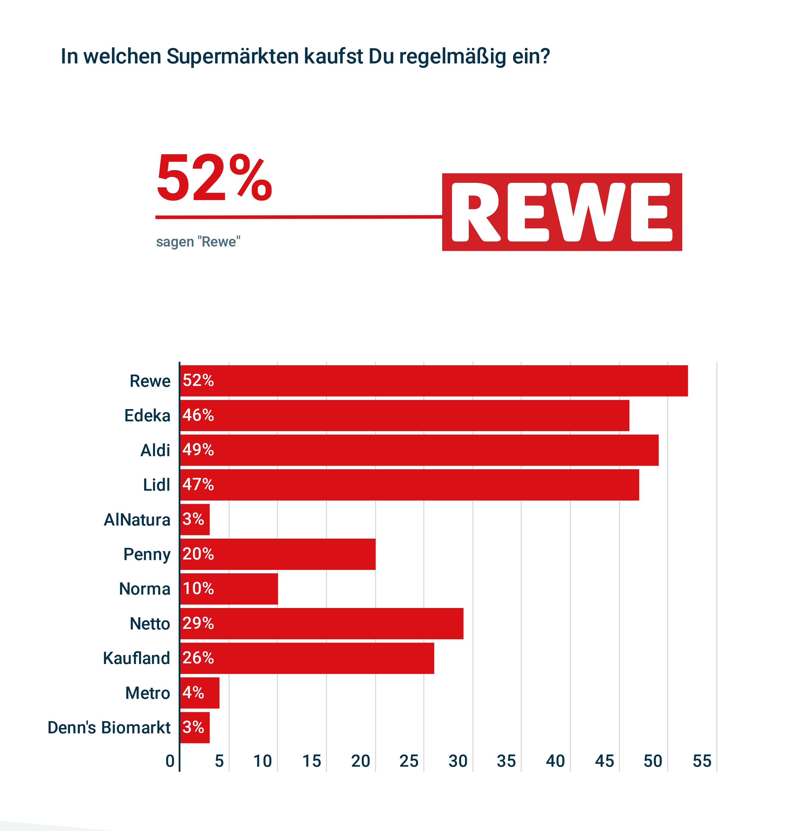 1studie-zu-deutschen-supermarkten Kopie