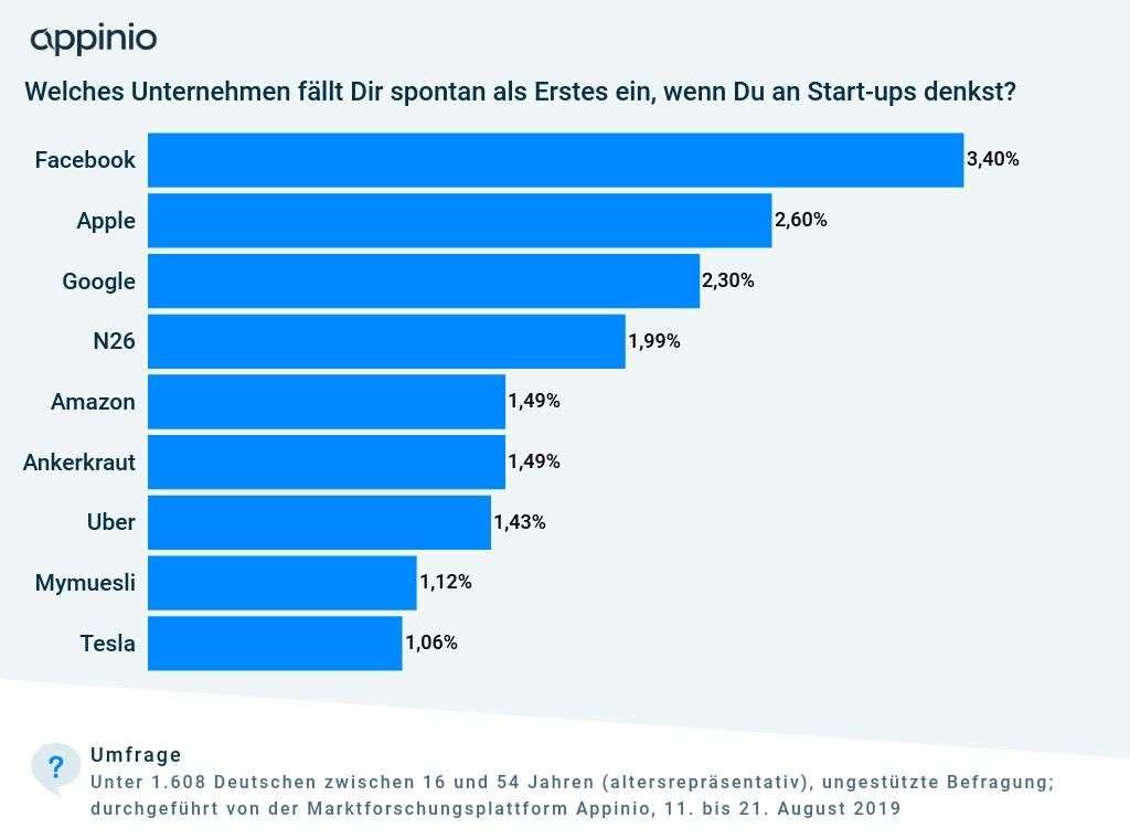 2019_09_Appinio_Studie_Umfrage_Assoziationen_Start-up_Unternehmen Markenbekanntheit Start-ups
