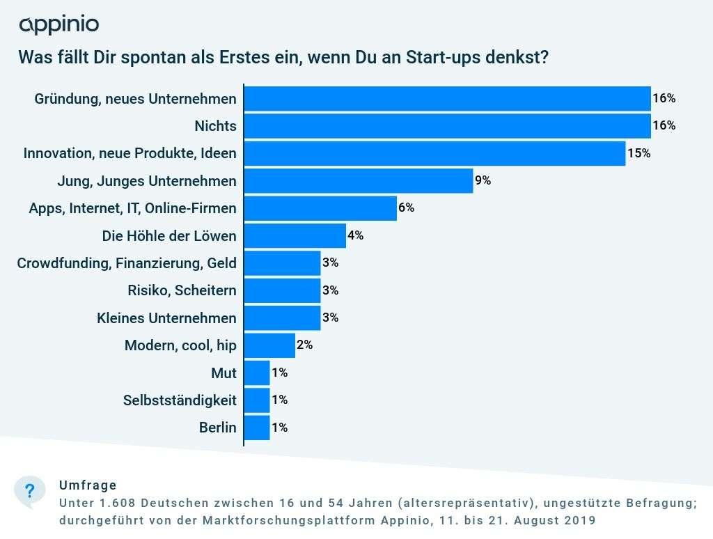 2019_09_Appinio_Studie_Umfrage_Assoziationen_Start-up_allgemein