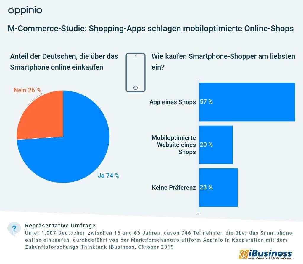 2019_10_Appinio-Ibusiness_M-Commerce_Studie_Smartphone-Shopper_komprimiert