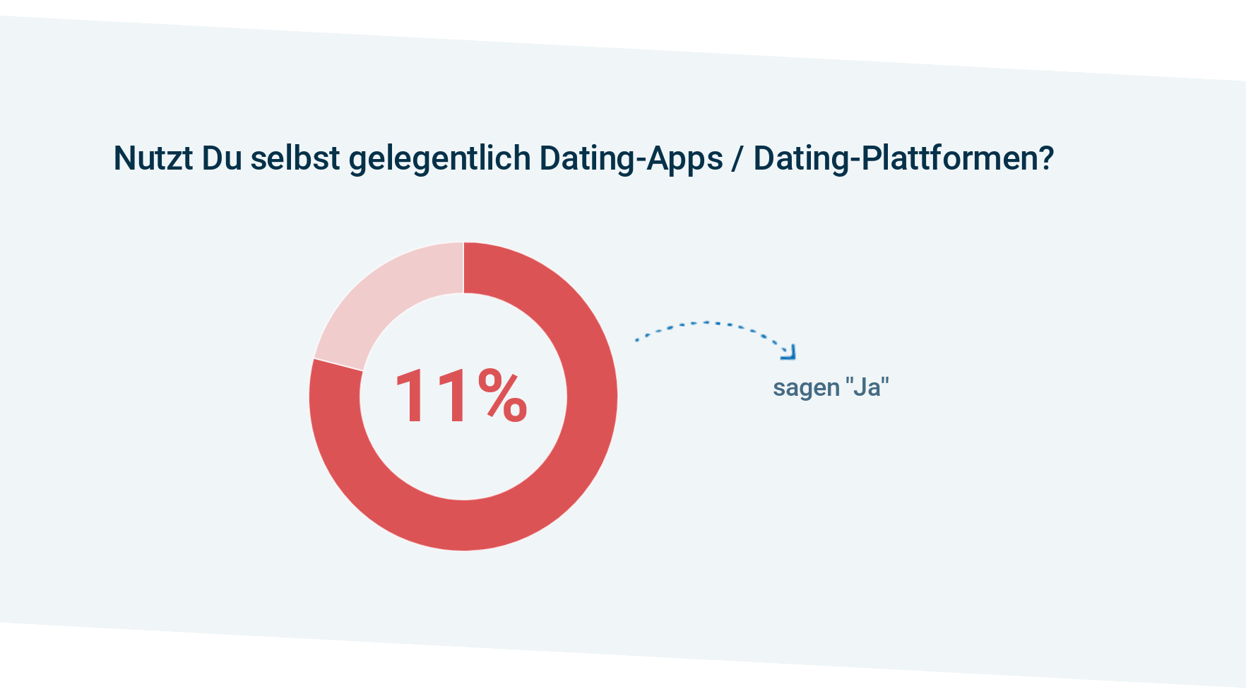 Ehepartner auf Dating-Websites