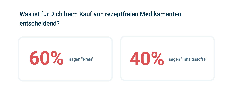 2rezeptfreie-medikamente-mehr-als-2-drittel-kaufen-diese-nur-in-der-apotheke Kopie