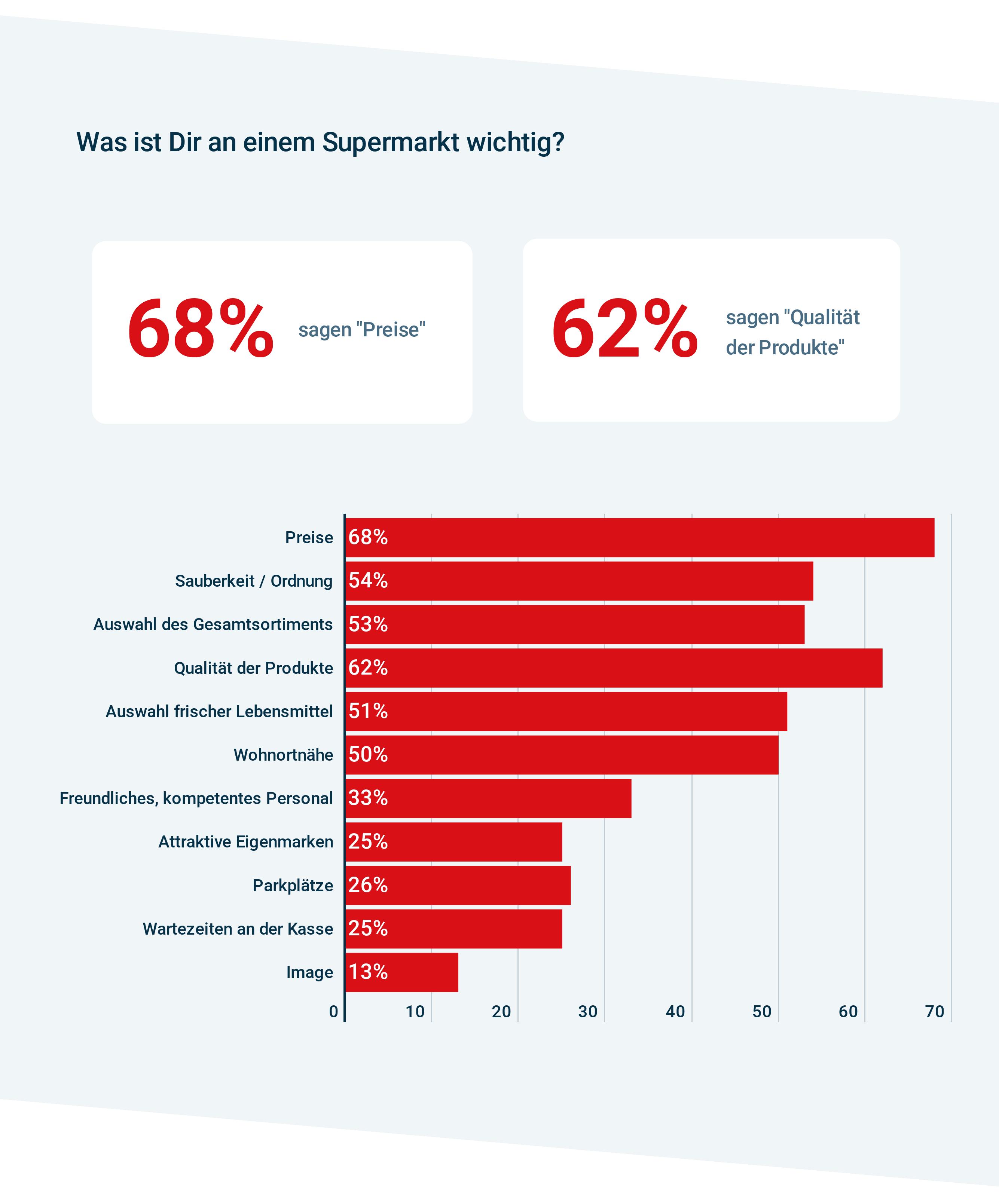 Appinio Studie zu Supermärkten. Kriterien für Supermarkt-Wahl