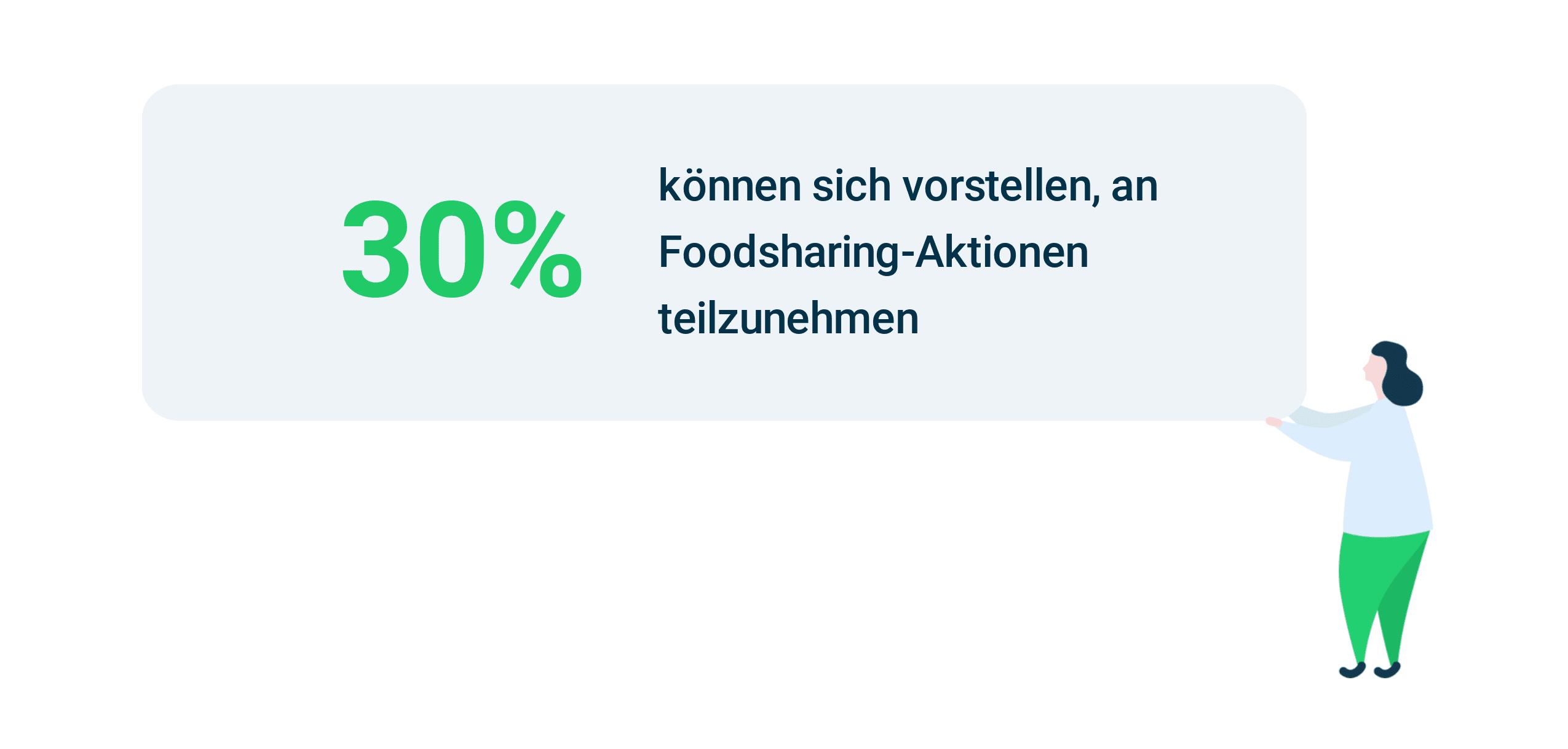 Appinio Studie zur lebensmittelverschwendung. 30 Prozent der jungen Konsumenten finden Foodsharing attraktiv