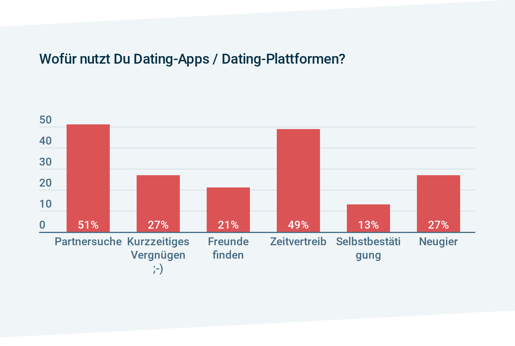 Zoo-Magazin Dating-App