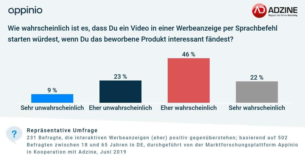 Adzine-Appinio_Umfrage_Interaktive_Werbung_Sprachsteuerung_Nutzung