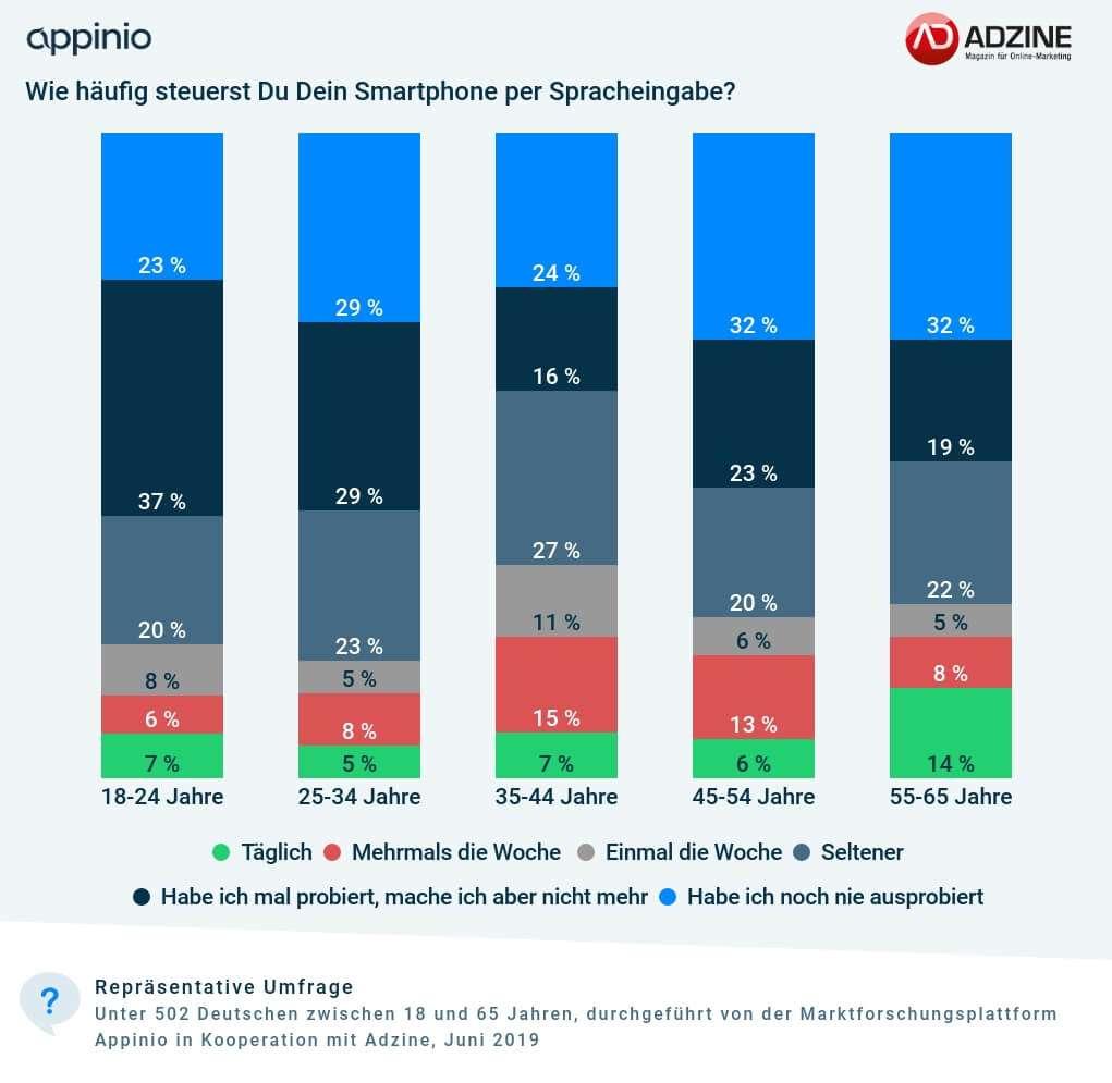 Adzine-Appinio_Umfrage_Interaktive_Werbung_Sprachsteuerung_Smartphone