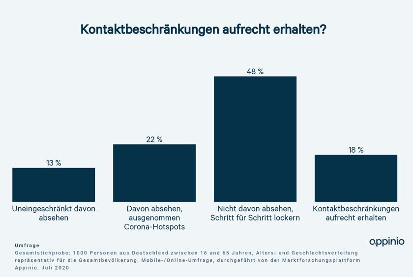 Appinio Grafik Befragung Kontanktbeschraenkung-1