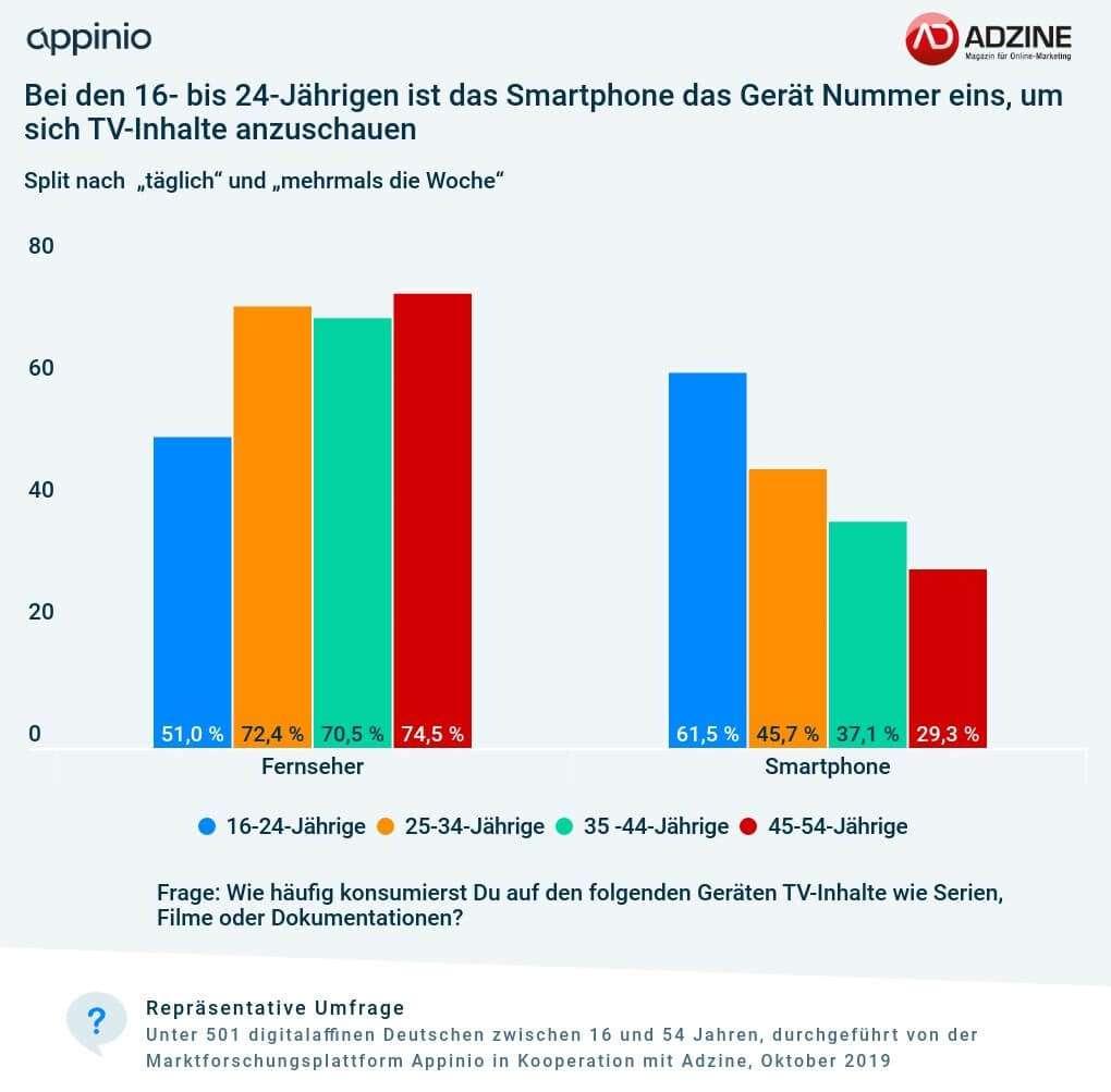 Appinio_Adzine_Umfrage_Geraetenutzung_TV-Formate_Split_Alter