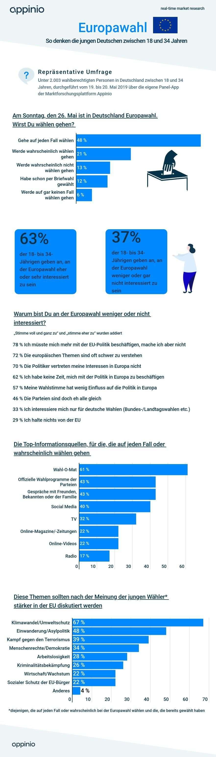 Appinio_Infografik_Europawahl_18-34-2