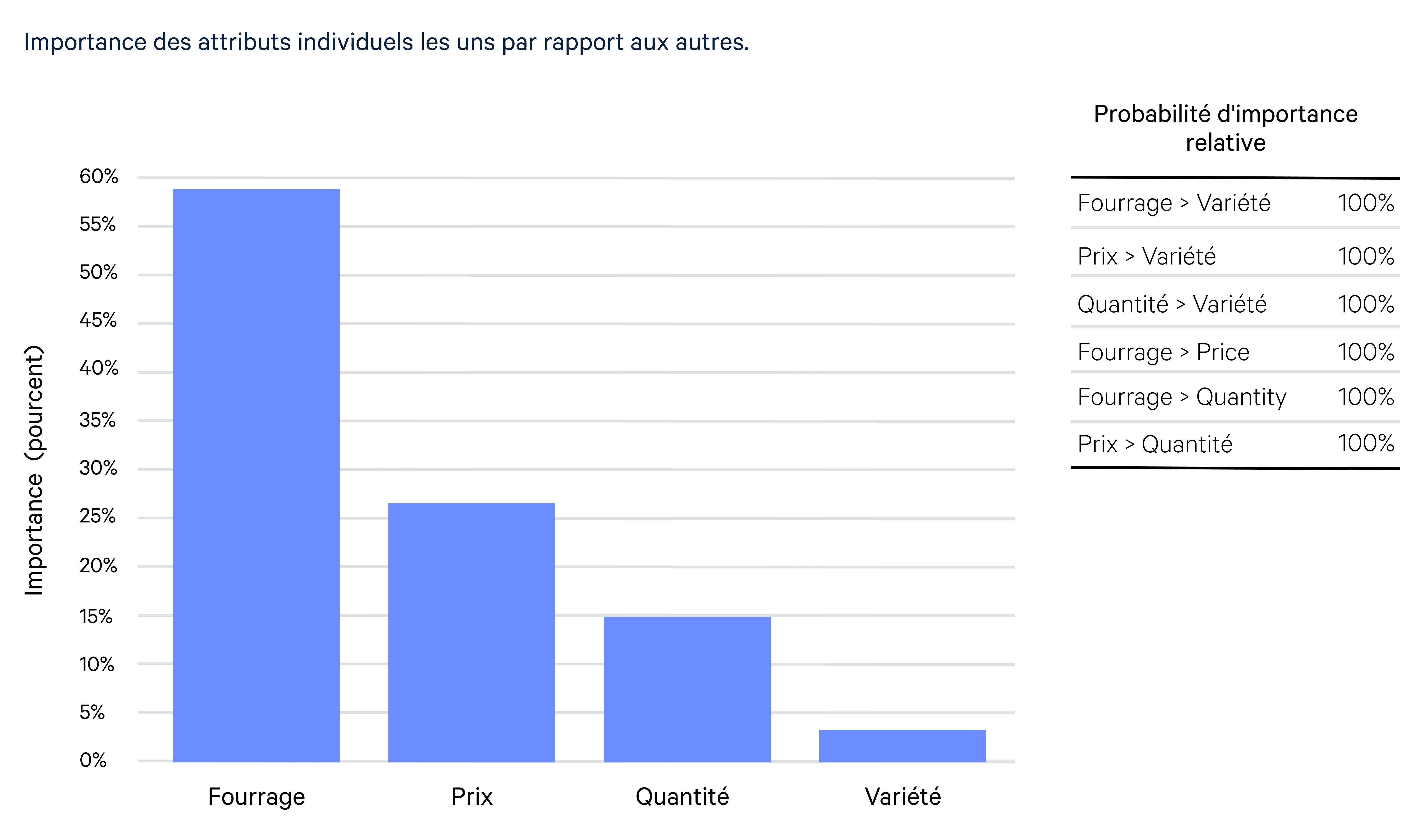 Bar Graph France