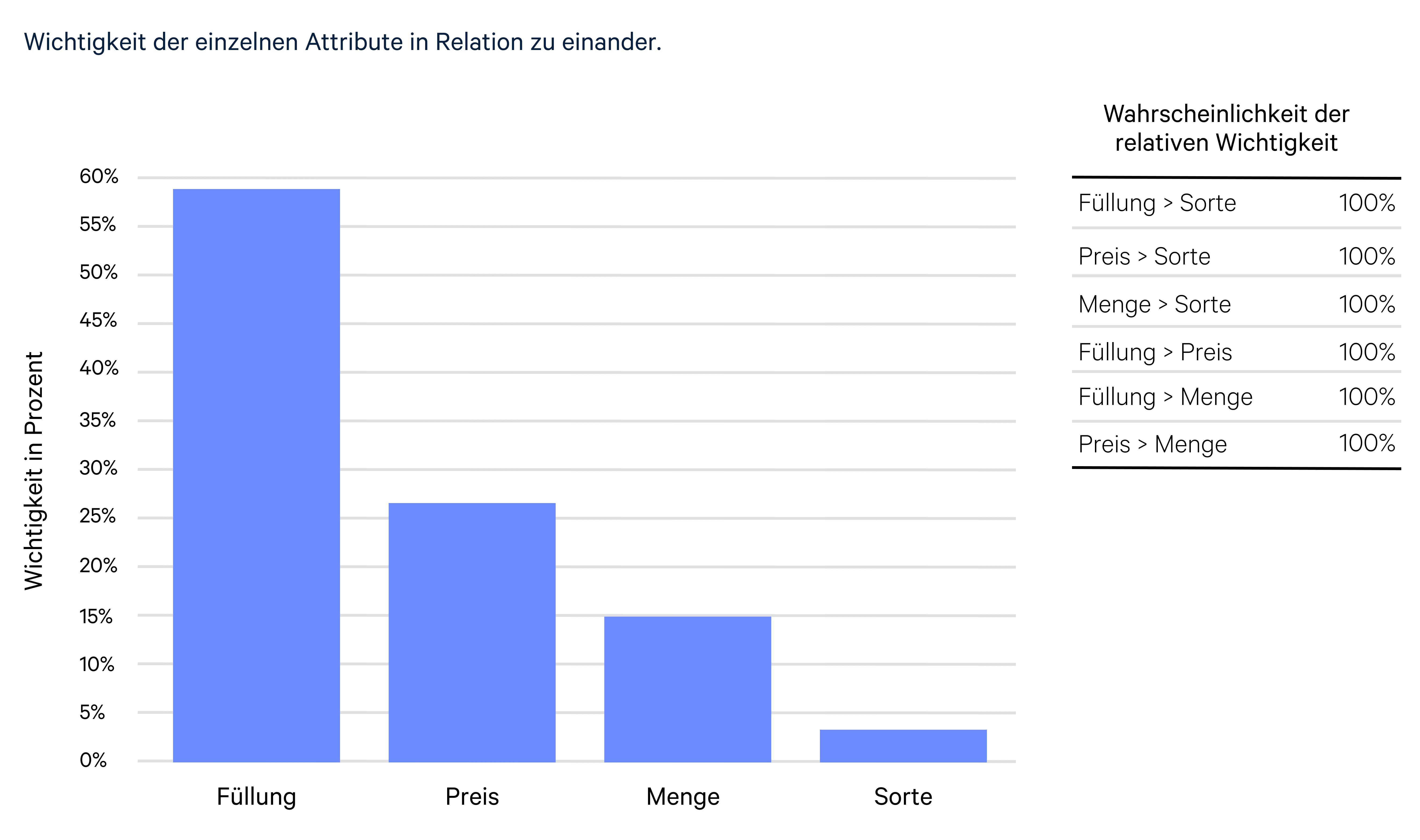 Auswertung der Conjoint Analyse - Wichtigkeit einzelner Faktoren