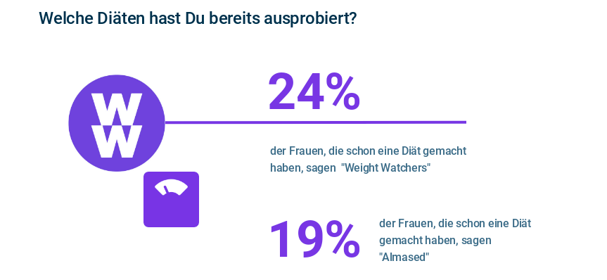 Appinio-Studie Diäten Weight Watches WW und Almased