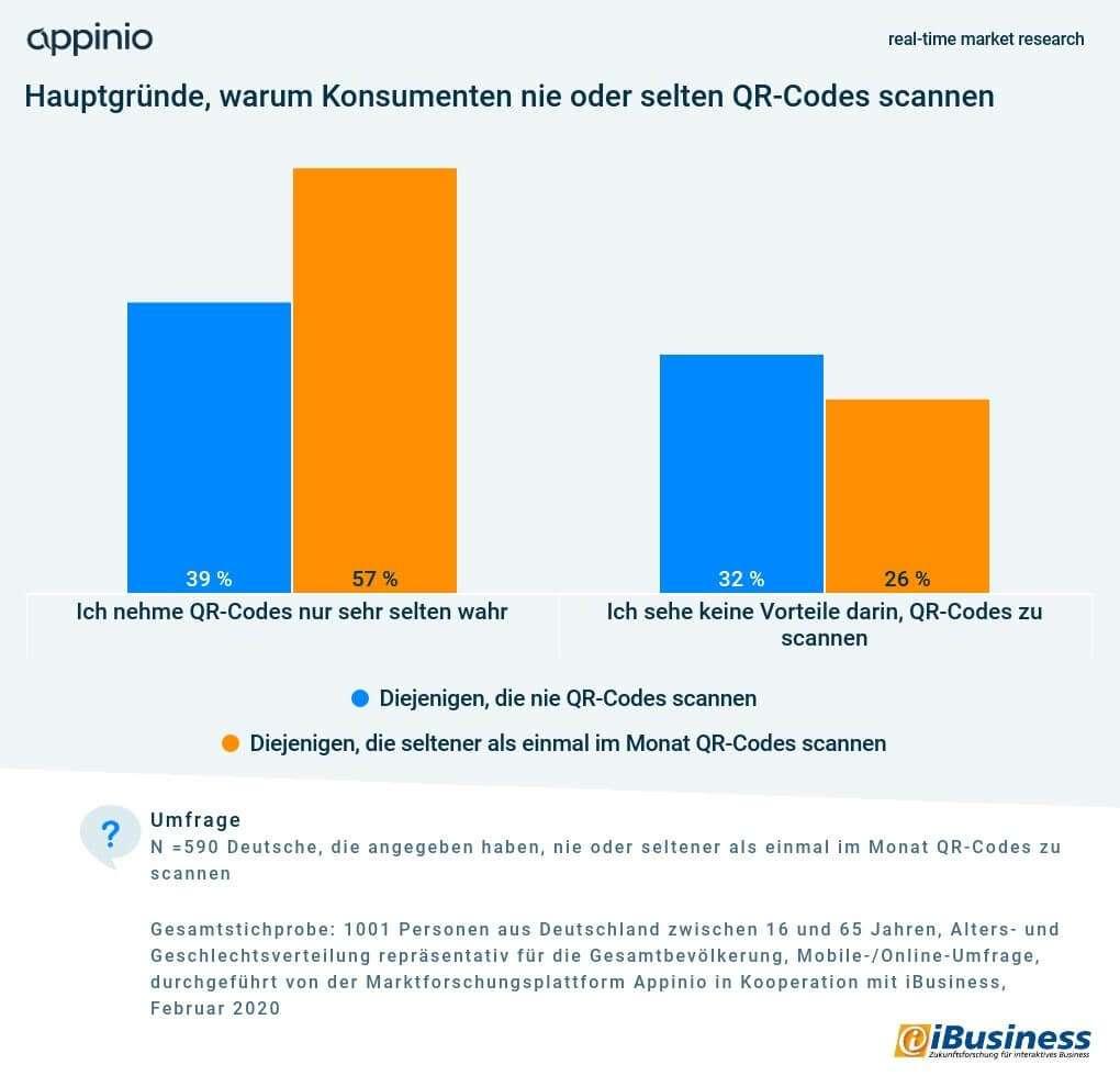 Appinio iBusiness Umfrage QR-Code-Nutzung Hauptgruende Nicht-Nutzung