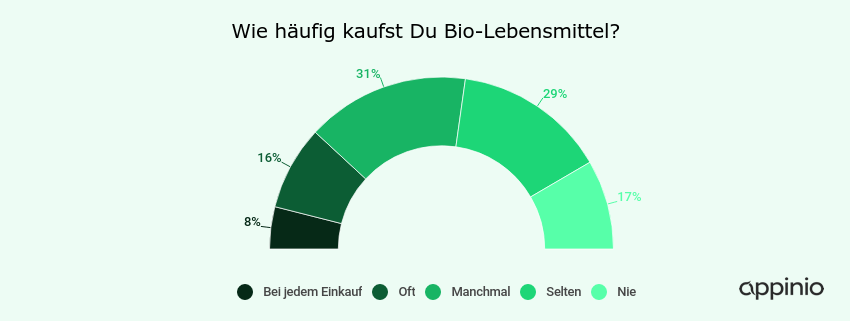 Haeufigkeit_BioLebensmittel_2.png