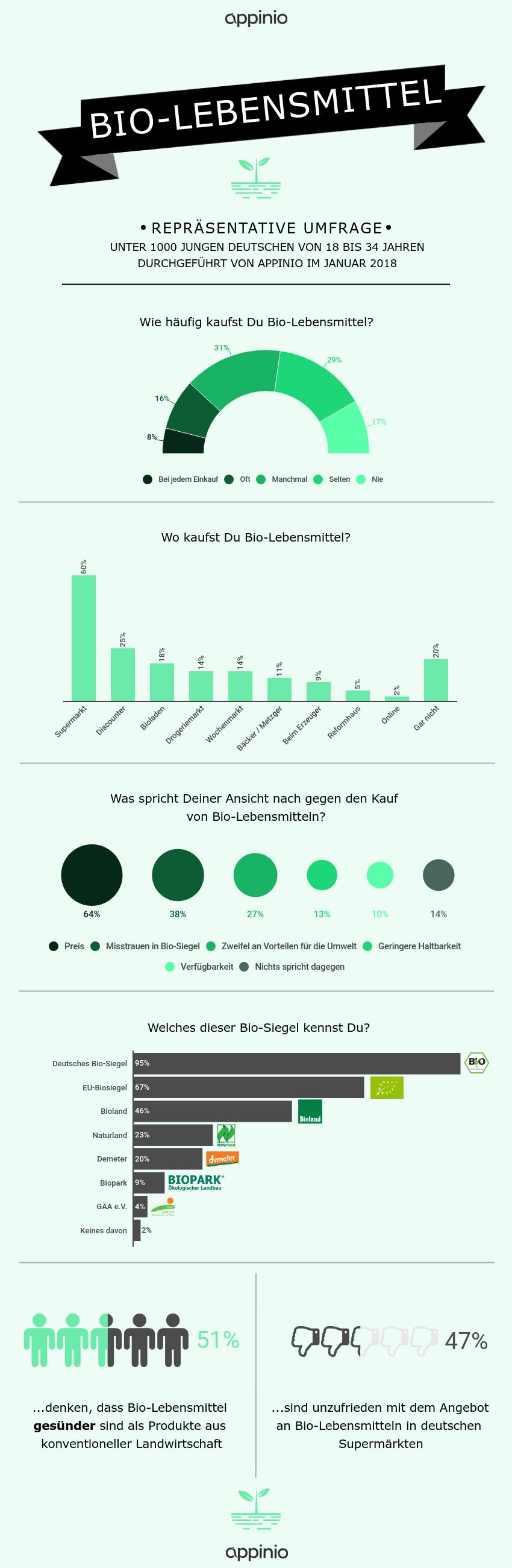 Infografik_BioLebensmittel_SocialMedia.png