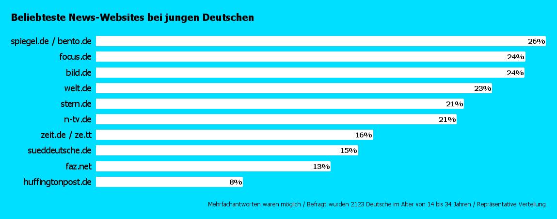 Beliebteste News-Websites bei jungen Menschen in Deutschland - Gewinner ist Spiegel Online
