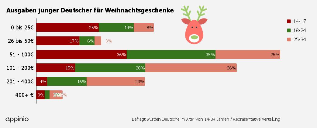 WertGeschenke_Diagramm.png