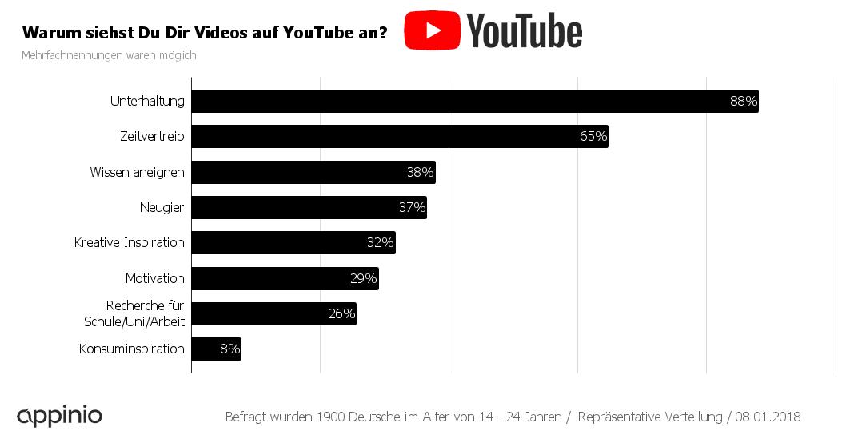 Warum YouTube - Studie Generation Z.png