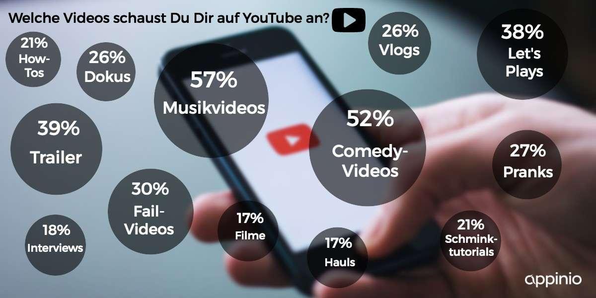 YouTube Umfrage Millennials: Beliebte Themen von YouTube Videos