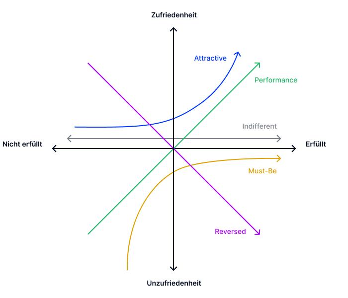 Kano Model Diagramm