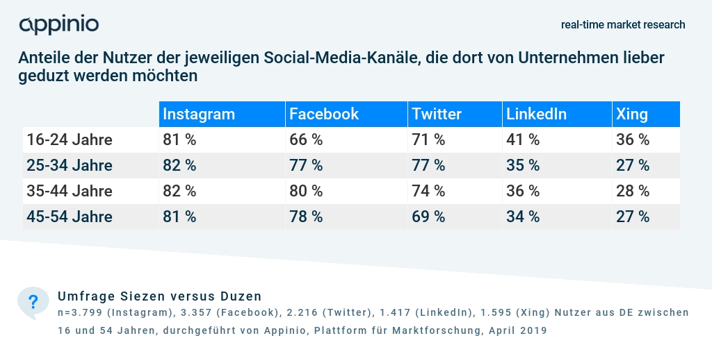 2019_07_Appinio_Umfragegrafik_Siezen_Duzen_Markenkommunikation_Social-Media-Kanäle