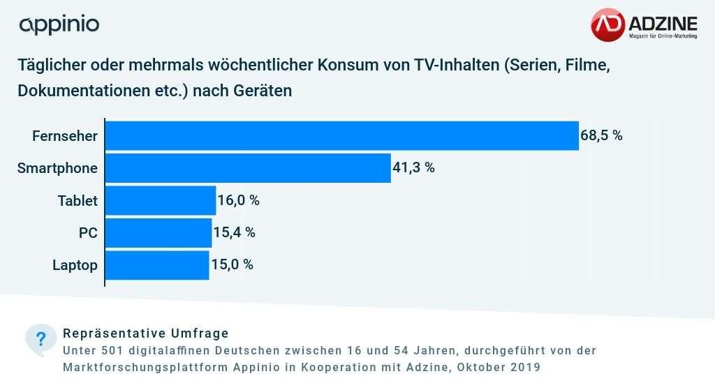 Adzine Appinio Umfrage Studie zu Konsum von TV-Formaten wie Serien und Filme nach Geräten. TV auf Platz eins, Smartphone folgten
