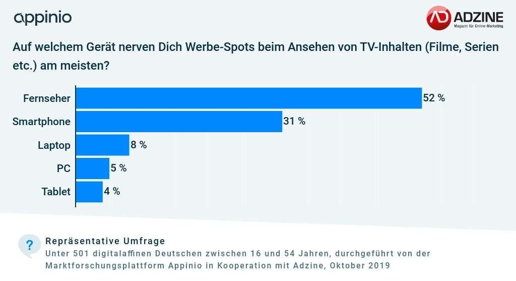 Umfrage Studie von Appinio und Adzine zu Konsum von TV-Formaten nach Geräten und Werbeakzeptanzn_wo_stoert_Werbung