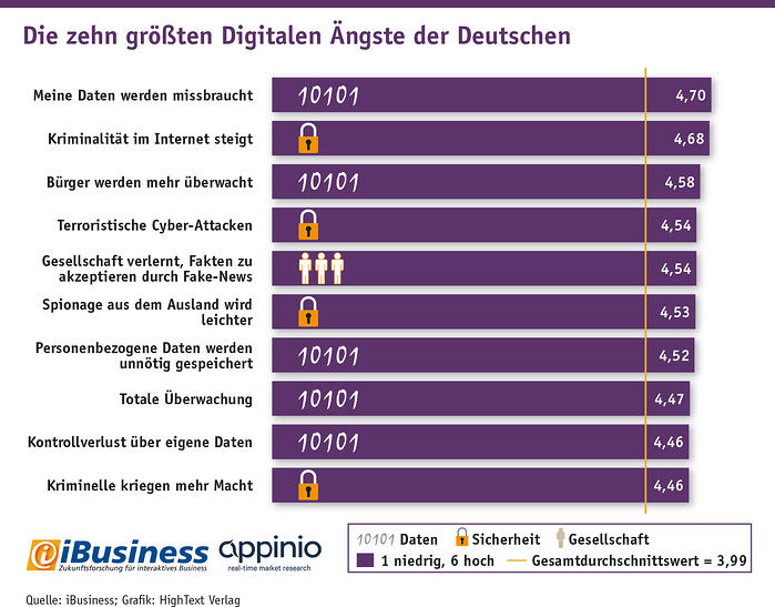 Grafik-ibusiness-Studie_mit_Appinio_Top_10_Digitale_Aengste_Bildnachweis_HighText Verlag