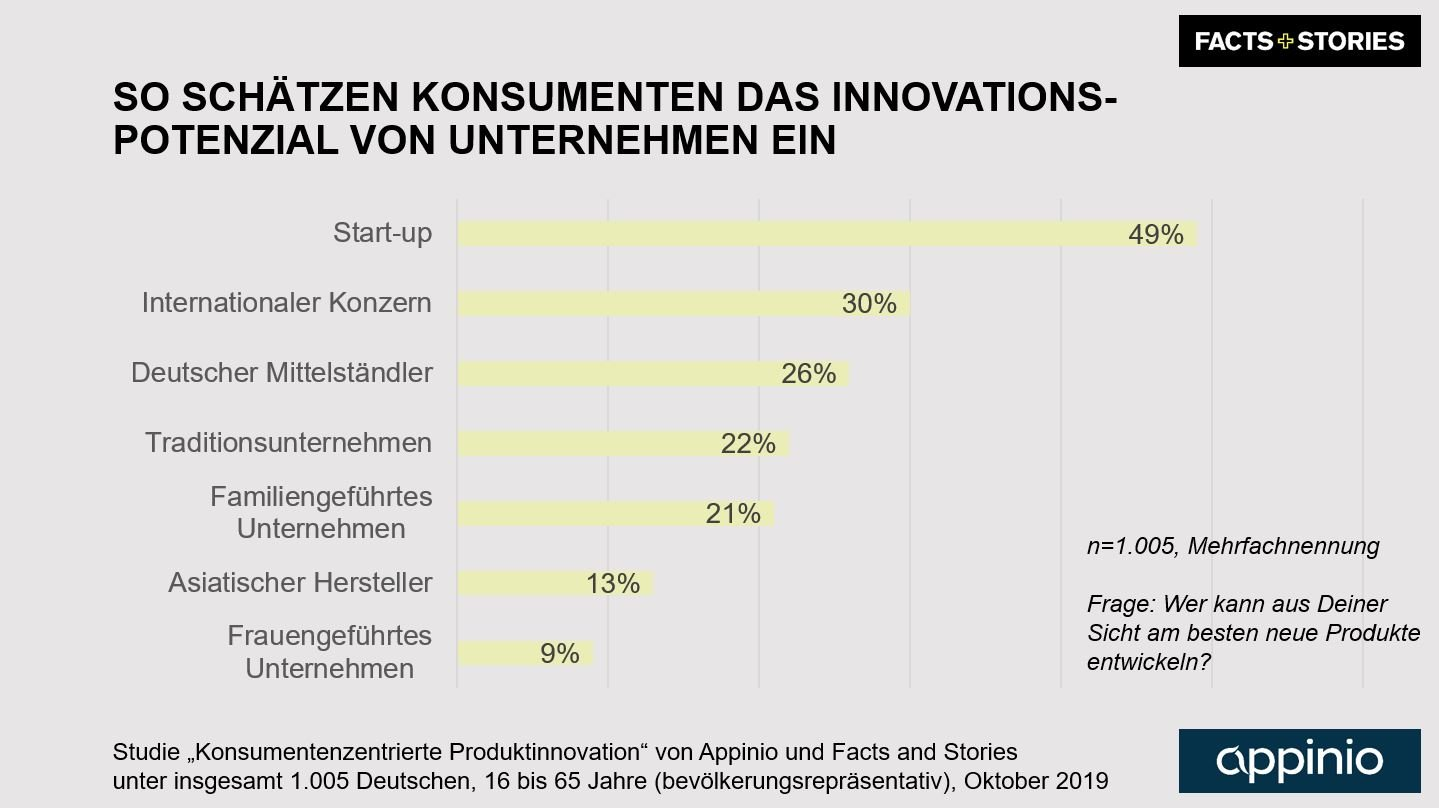 2019_Appinio_Facts_and_Stories_Studie_Produktinnovation_Grafik_Innovationspotenzial_nach_Unternehmenstyp