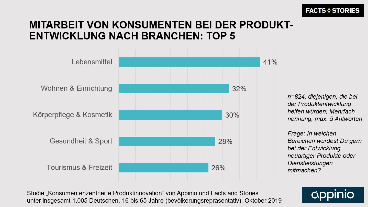 2019_Appinio_Facts_and_Stories_Studie_Produktinnovation_Grafik_Teilnahmebereitschaft_Customer_Co_Creation_Branchen_Top5