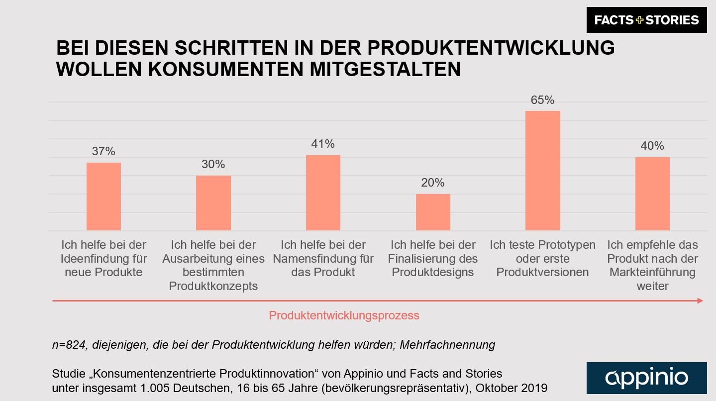 2019_Appinio_Facts_and_Stories_Studie_Produktinnovation_Grafik_Teilnahmebereitschaft_Customer_Co_Creation_Produktentwicklungsphasen