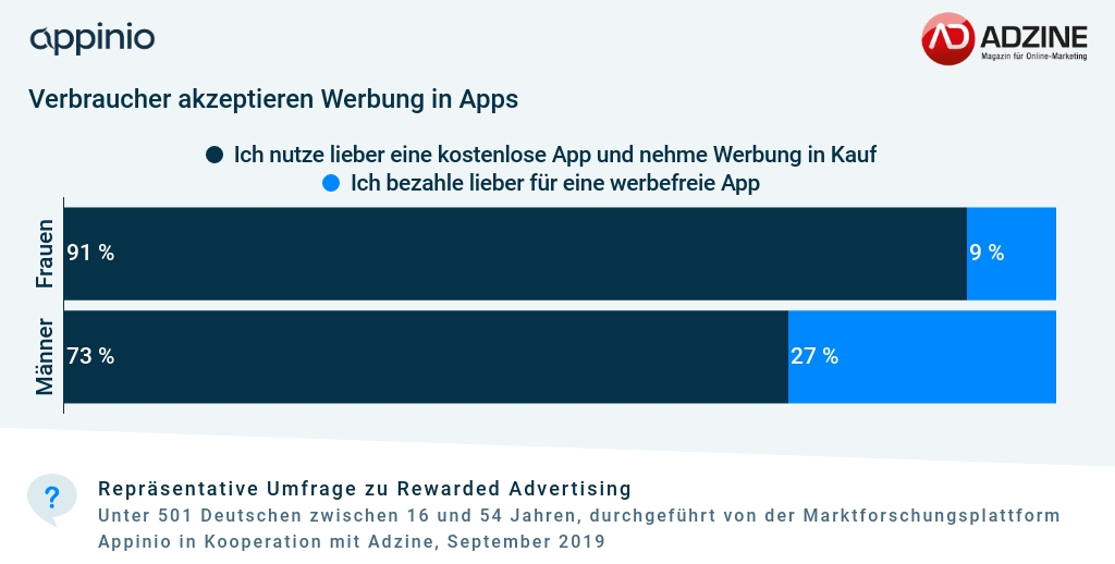 Umfrage_Adzine_Appinio_Rewarded_Advertising_Akzeptanz_Werbung_in_Apps