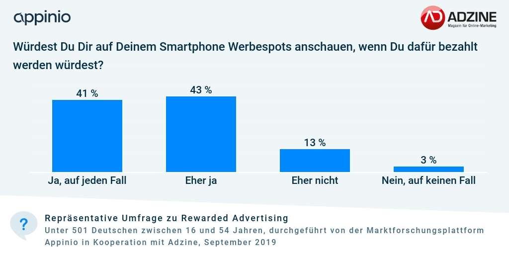 Umfrage_Adzine_Appinio_Rewarded_Advertising_Akzeptanz_gegen_Geldbelohnung.png