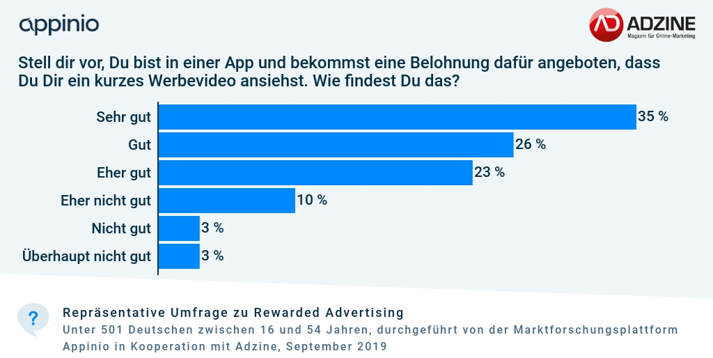Umfrage_Adzine_Appinio_Rewarded_Advertising_Nutzerinteresse