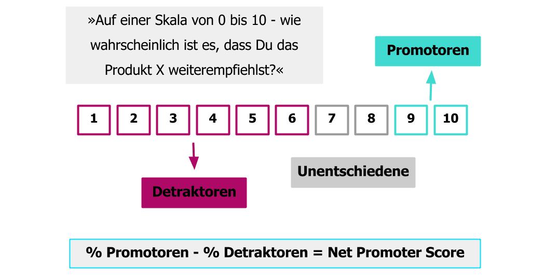 Net Promoter Score - Berechnung Kundenzufriedenheit.png