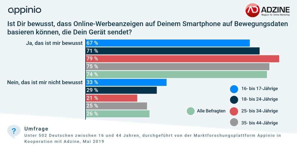 Umfrage_Adzine_Appinio_Location-Targeting Mobile Werbung
