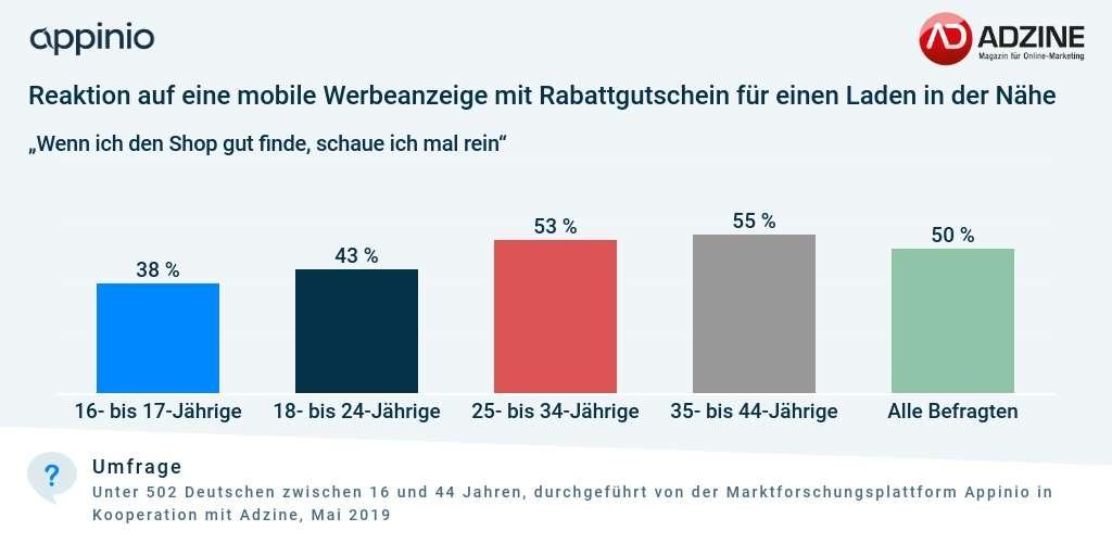 Umfrage Adzine_Appinio_Location-Targeting Mobile Werbung