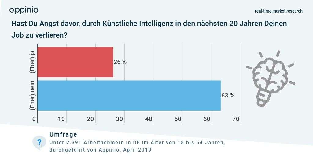 Umfrage von Appinio Künstliche Intelligenz und Angst vor Jobverlust