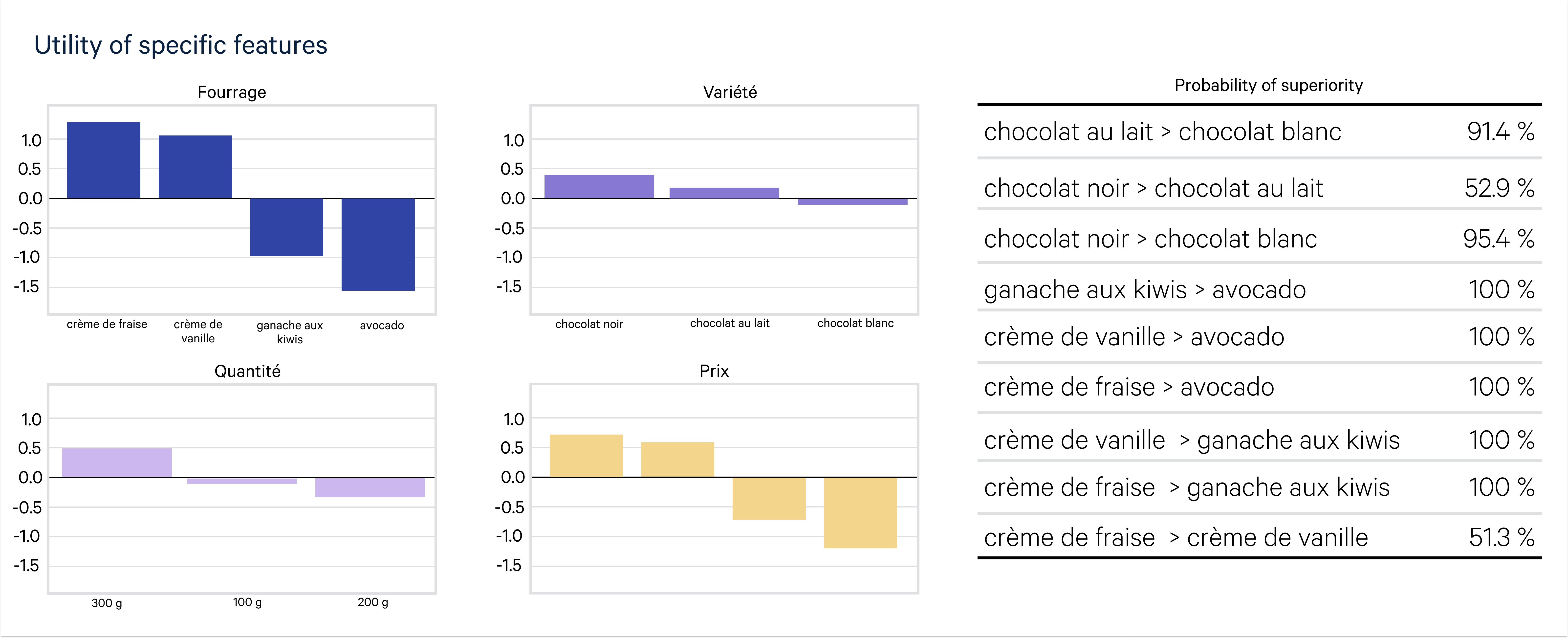 Utility Chart France