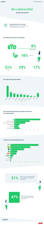 Appinio Studie Infografik Bio-Lebensmittel Konsum, Kauf und Gesundheit