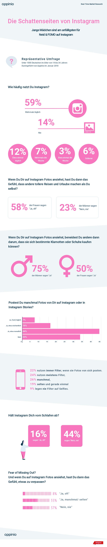 Appinio Studie zur psychologischen Wirkung von Instagram. FOMO, Neid und negative Gefühle