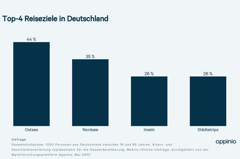 Appinio_Corona-Report_Reiseziele_Deutschland