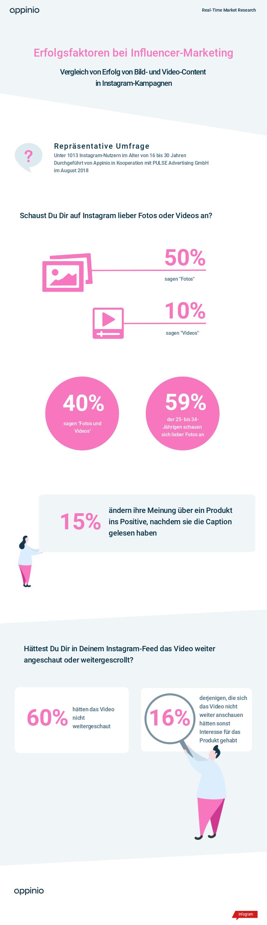Studie von Appinio und Pulse Advertising zu Erfolgsfaktoren beim Influencer-Marketing. Bild- und Video-Content. Akzeptanz von Bewegtbild
