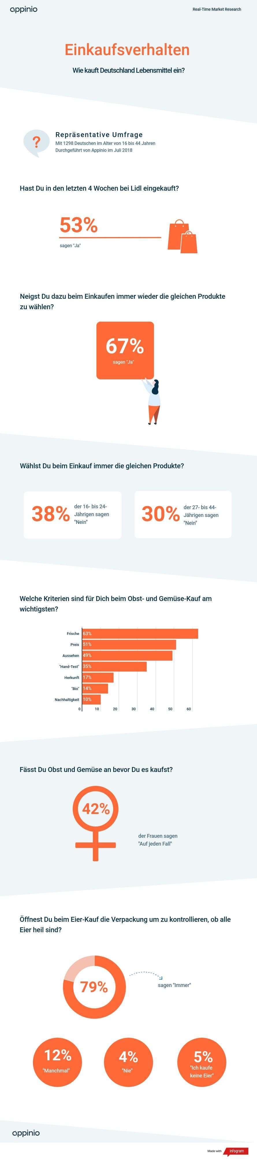 Infografik Appinio Studie Einkaufsverhalten Einkaufsroutinen im Supermarkt